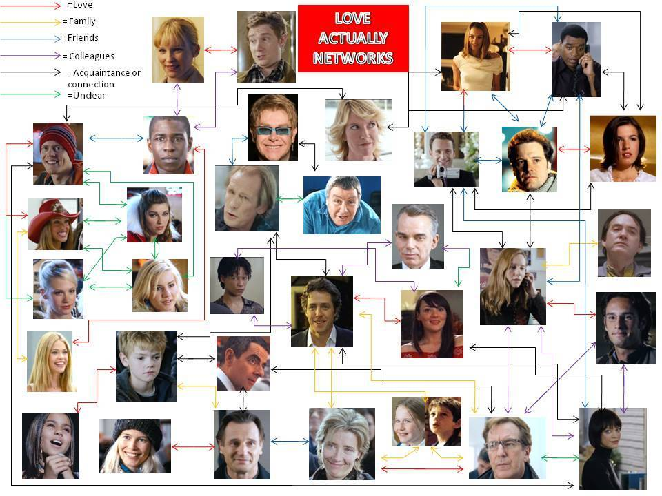 love-actually-connections-all-love-actually-17756504-960-720